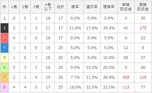 アイビスサマーダッシュ 2017 枠順別データ