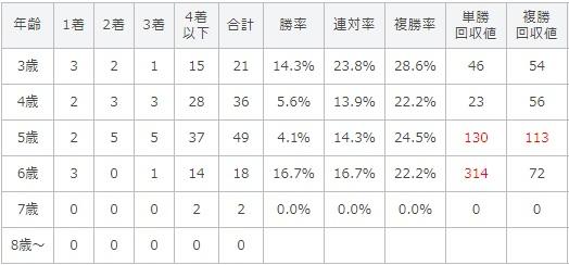 クイーンステークス 2017 年齢別データ
