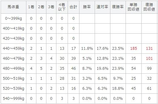 函館記念 2017 馬体重別データ