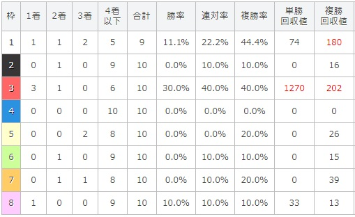 プロキオンステークス 2017 枠順別データ