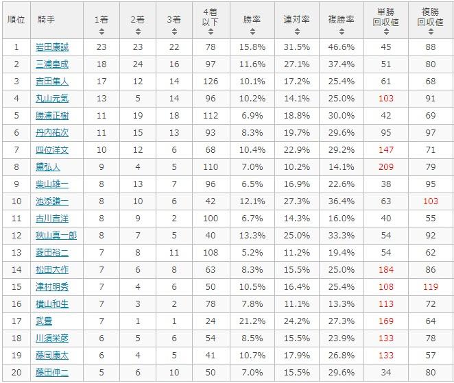 函館2歳ステークス 2017 騎手別データ