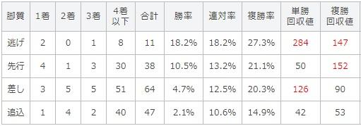 七夕賞 2017 脚質別データ