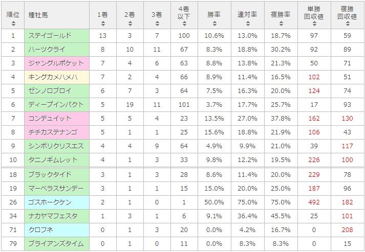 七夕賞 2017 種牡馬別データ