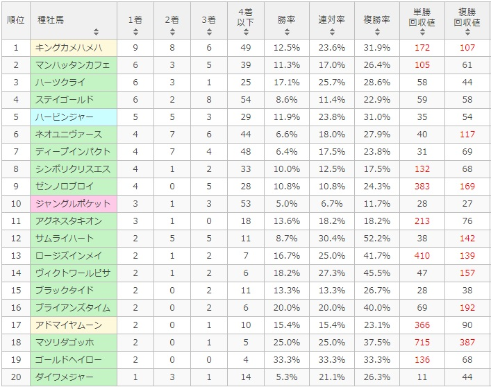 函館記念 2017 種牡馬別データ