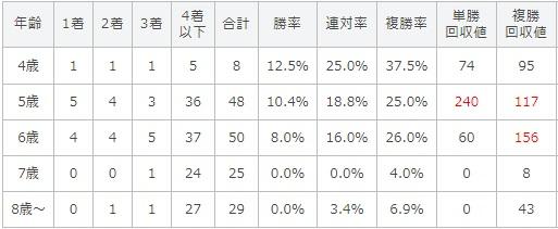 七夕賞 2017 年齢別データ