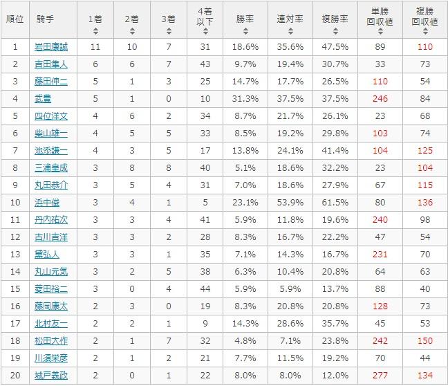 函館記念 2017 騎手別データ