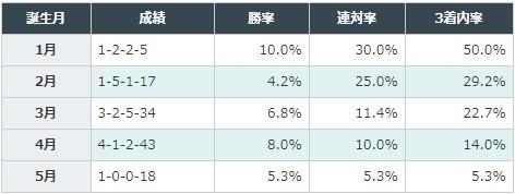 函館2歳ステークス 2017 誕生月別データ