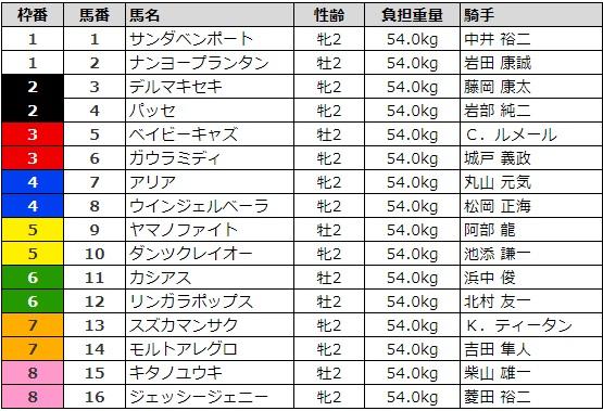 函館2歳ステークス 2017 枠順