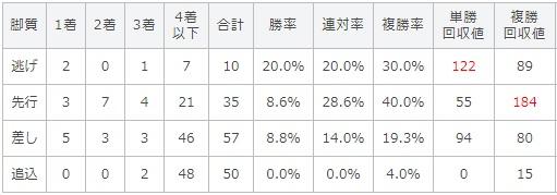 函館記念 2017 脚質別データ
