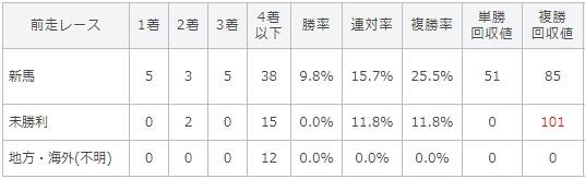 函館2歳ステークス 2017 前走のレース別データ