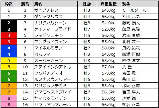 函館記念 2017 枠順