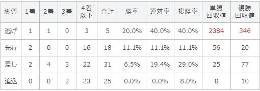 プロキオンステークス 2017 脚質別データ