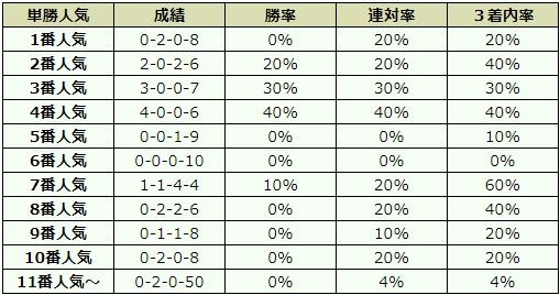 函館記念 2017 オッズデータ