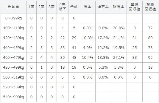 函館2歳ステークス 2017 馬体重別データ
