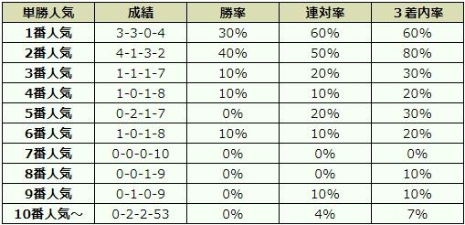 函館2歳ステークス 2017 オッズデータ