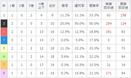 クイーンステークス 2017 枠順別データ