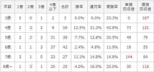 函館記念 2017 年齢別データ