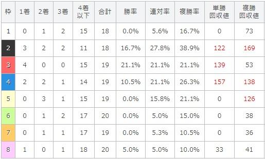 函館記念 2017 枠順別データ