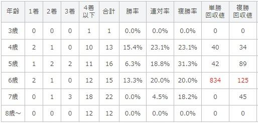 プロキオンステークス 2017 年齢別データ