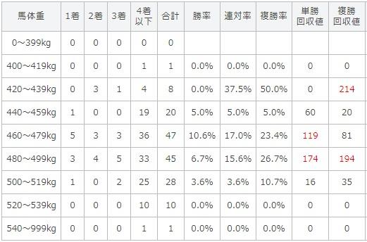 七夕賞 2017 馬体重別データ