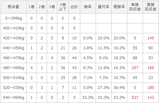 北九州記念 2017 馬体重別データ