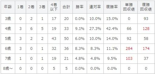 北九州記念 2017 年齢別データ