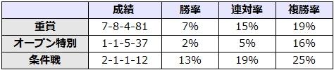 関屋記念 2017 前走のレース別データ