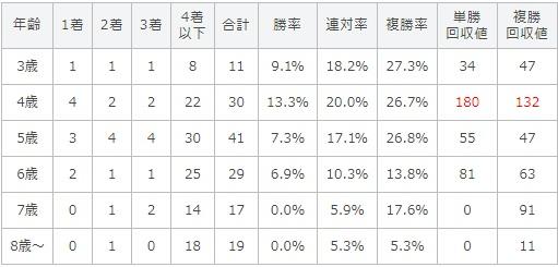 札幌記念 2017 年齢別データ