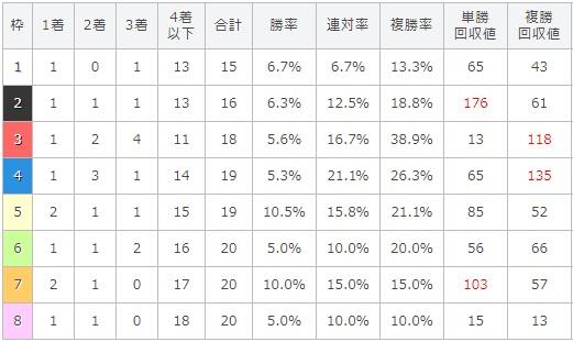 札幌記念 2017 枠順別データ