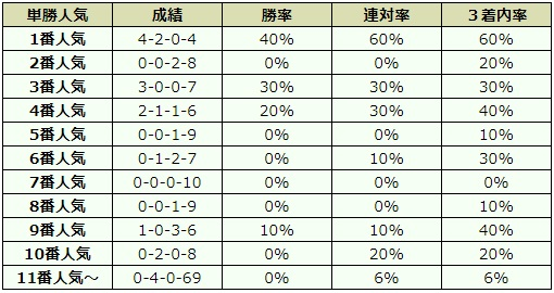 新潟2歳ステークス 2017 オッズデータ
