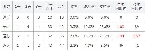 北九州記念 2017 脚質別データ