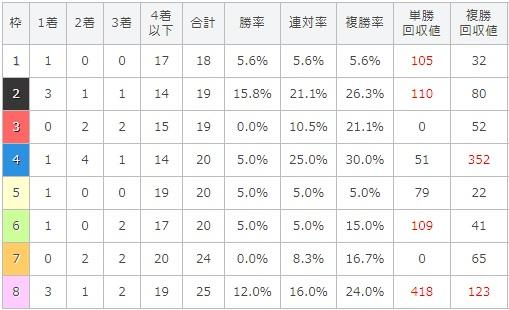 北九州記念 2017 枠順別データ