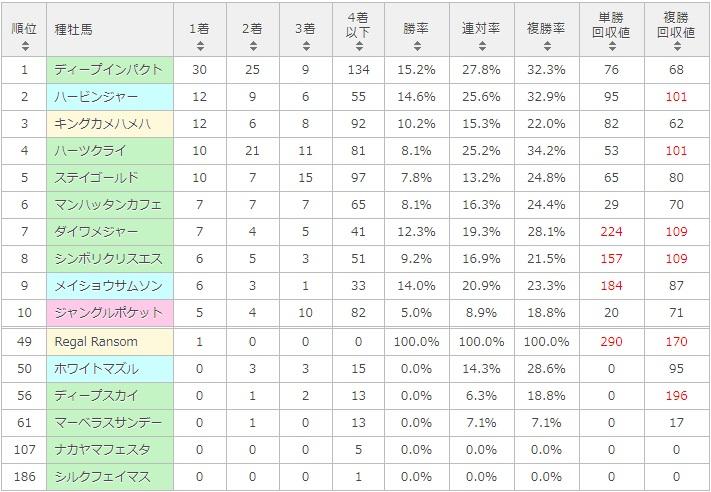 小倉記念 2017 種牡馬別データ