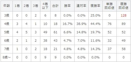 関屋記念 2017 年齢別データ