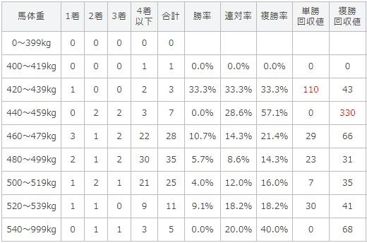 レパードステークス 2017 馬体重別データ