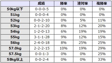 小倉記念 2017 斤量別データ