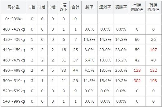 小倉記念 2017 馬体重別データ