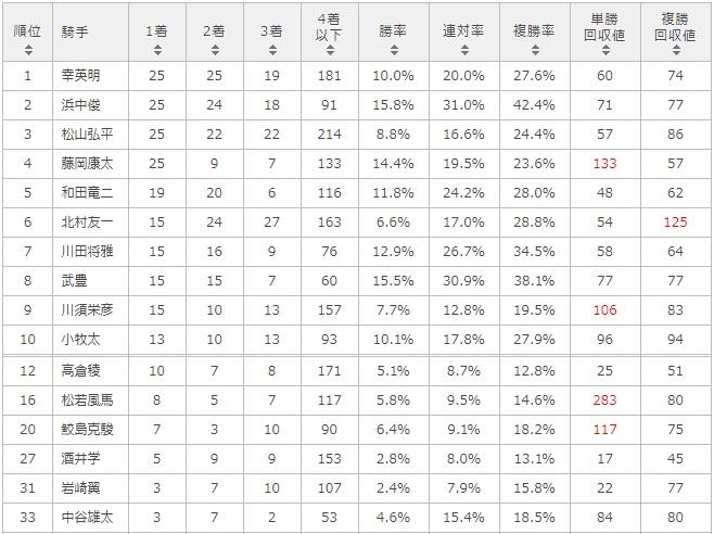 北九州記念 2017 騎手別データ