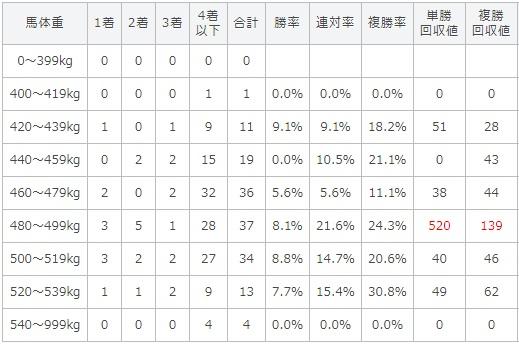 キーンランドカップ 2017 馬体重別データ
