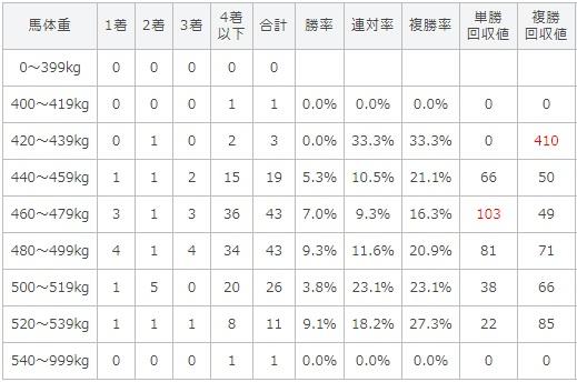 札幌記念 2017 馬体重別データ