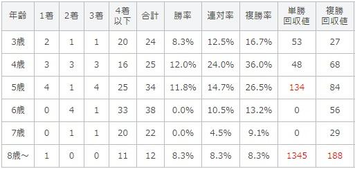 キーンランドカップ 2017 年齢別データ