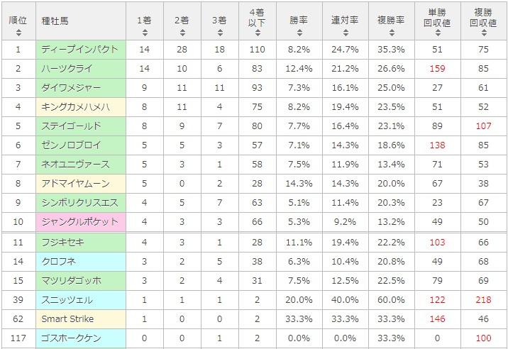 関屋記念 2017 種牡馬別データ