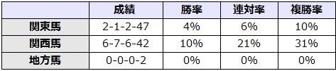 レパードステークス 2017 所属別データ