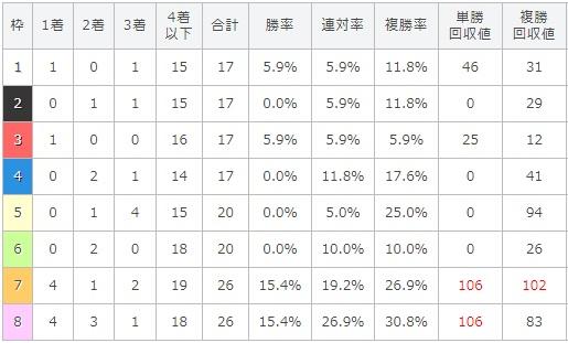 関屋記念 2017 枠順別データ
