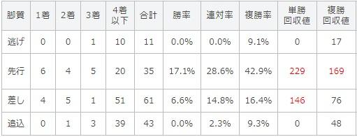 小倉記念 2017 脚質別データ