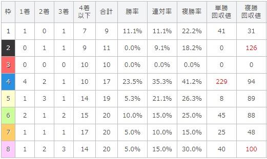 エルムステークス 2017 枠順別データ