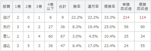 関屋記念 2017 脚質別データ