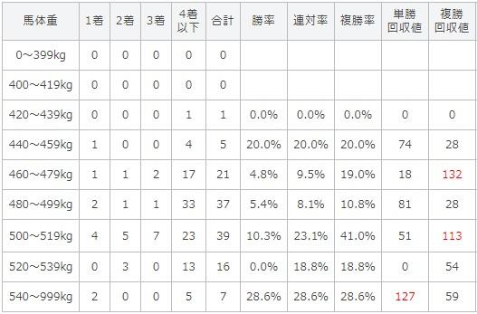 エルムステークス 2017 馬体重別データ