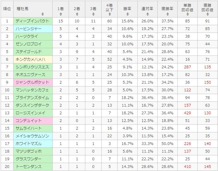 札幌記念 2017 種牡馬別データ