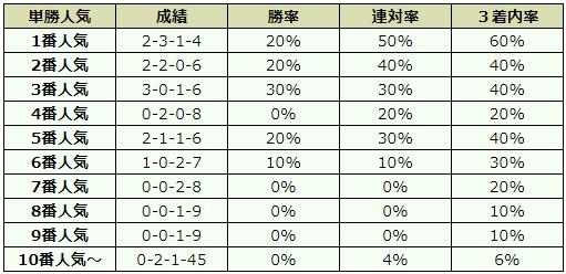 札幌2歳ステークス 2017 オッズデータ
